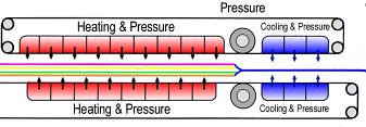 Compression Diagram